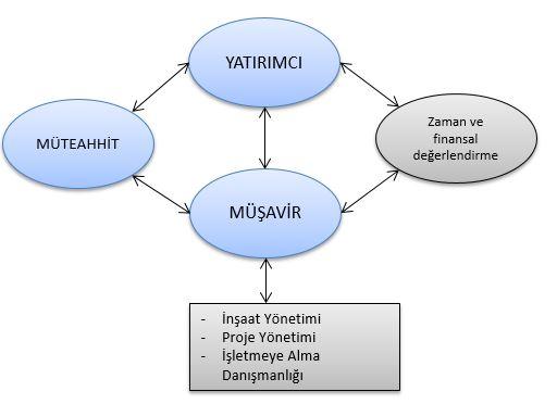musavirlik-hizmetleri-yapim-asamasi